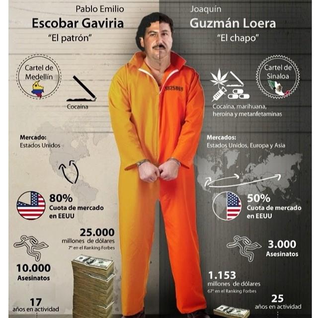 Pablo Escobar Vs Chapo >> Pablo Escobar Vs El Chapo Guzman Analisis Urbano